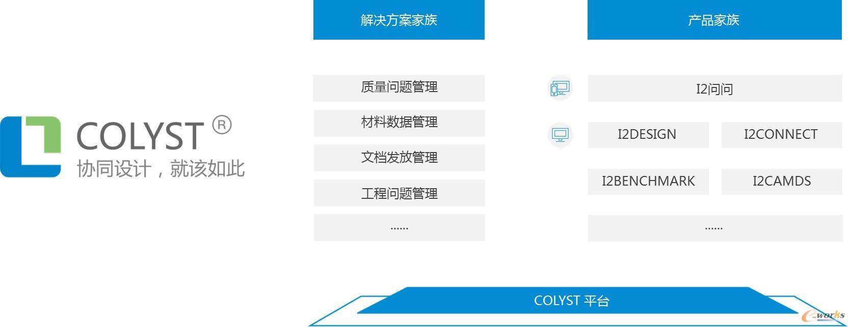 自主品牌COLYST