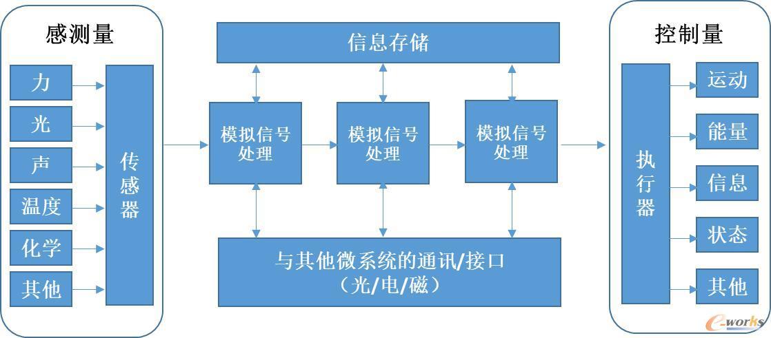 MEMS工作原理图