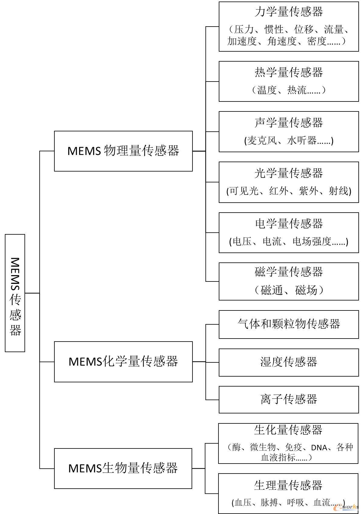 MEMS传感器分类