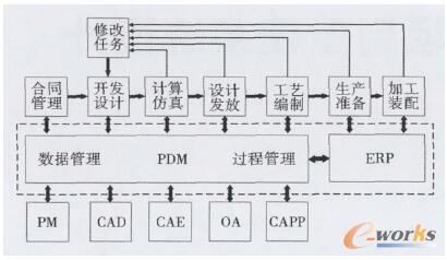 基于PDM的产品设计研发过程