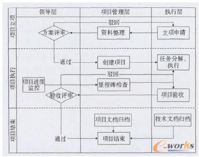 企业项目管理流程