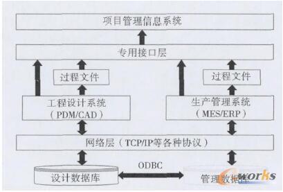 项目管理系统集成框架