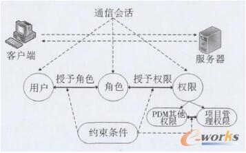 用户访问控制模型