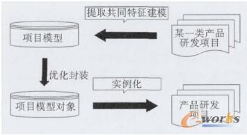 项目建模与实例化过程的演示图