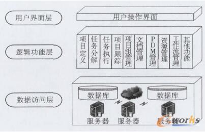项目管理系统层次分布图