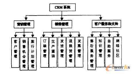 CRM应用系统架构