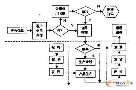 基于CRM的生产管理系统业务流程