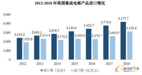 中国半导体对外依存度极高
