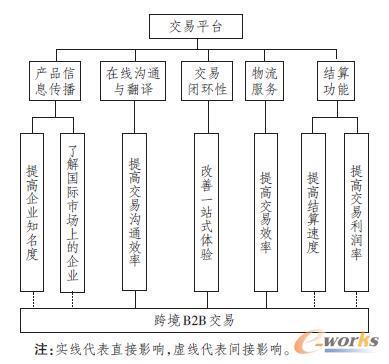 交易平台对跨境B2B交易的作用路径