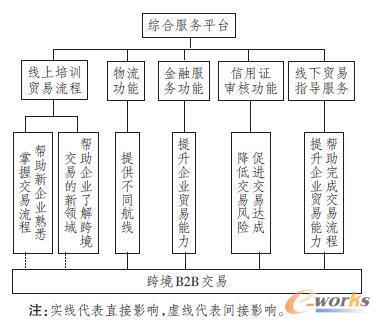 综合服务平台对跨境B2B交易的作用路径