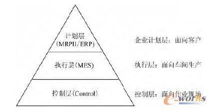 MES的三层企业集成模型