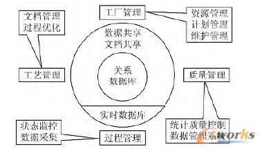 MES功能结构图