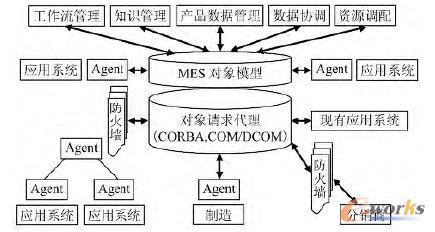 MES技术模型