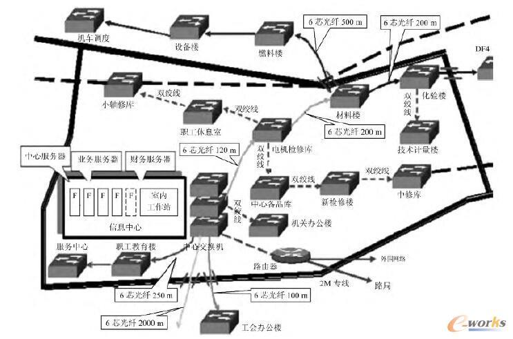 系统网络布线与配置示意图