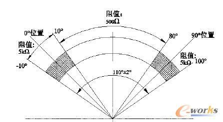 电位器非线性结构