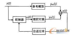 模型参考自适应控制系统框图