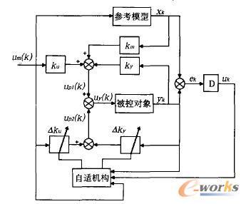 离散时间模型参考自适应控制系统框图