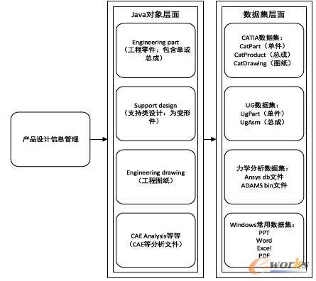 产品设计信息数据结构
