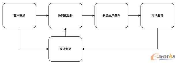 PLM完整的闭环系统