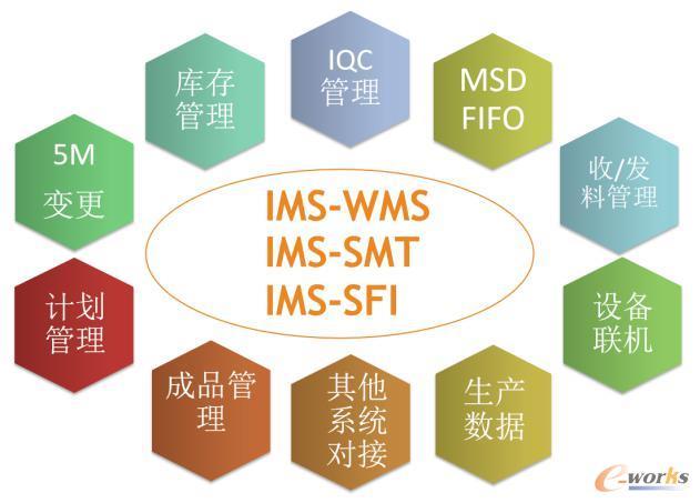 新技电子IMS项目
