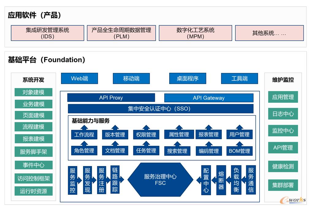 国睿信维基础技术开发框架平台