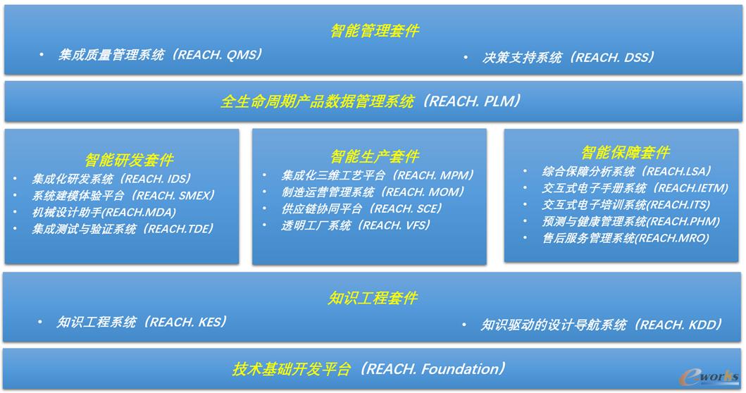 国睿信维基于3+N+1打造的体系完整的工业应用