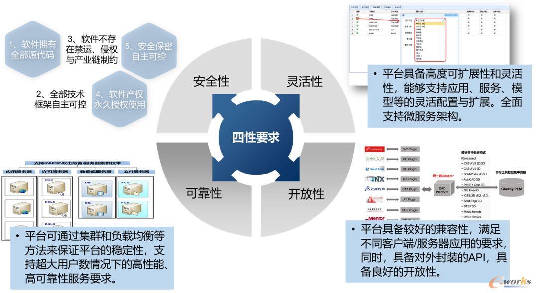 """自主工业软件""""四性""""要求"""