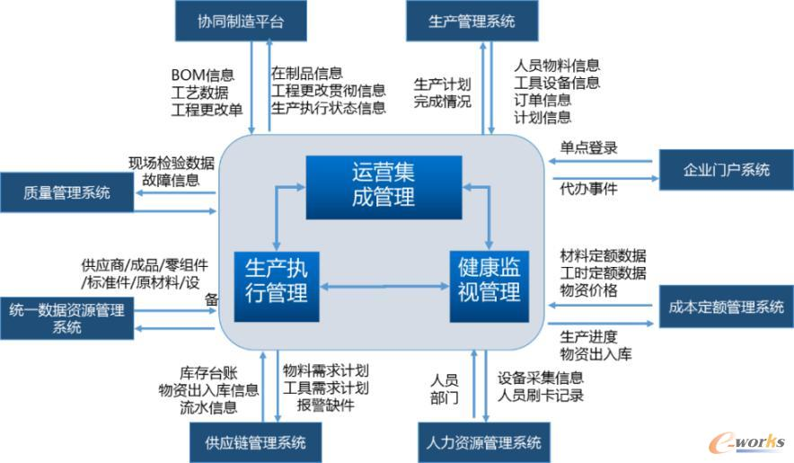 总装脉动生产管控系统和其他系统集成架构