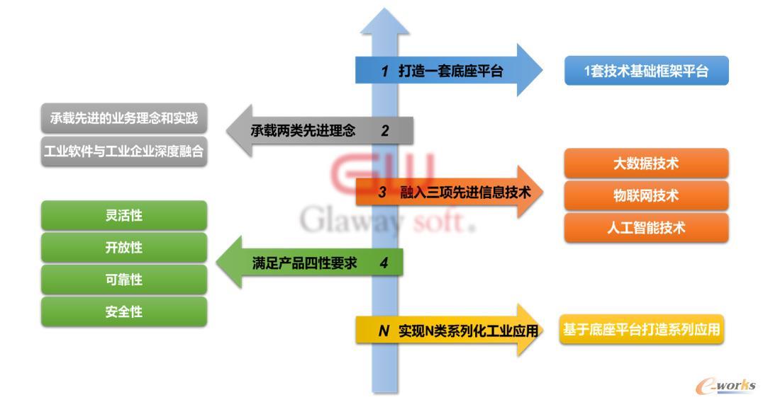 国睿信维自主工业软件发展体系