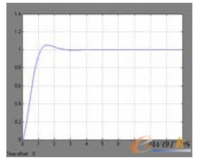 GPC-PID自适应控制系统响应曲线