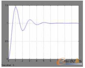 常规PID控制系统响应曲线