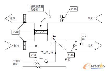 空调控制系统示意图