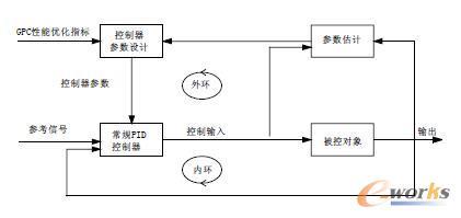 GPC-PID自适应控制系统结构示意图