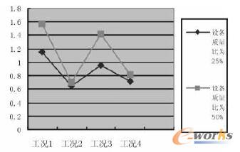 I类场地不同设备质量比位移图