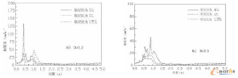 质量比为0.3下的A、B点在不同阻尼比条件下的加速度对比