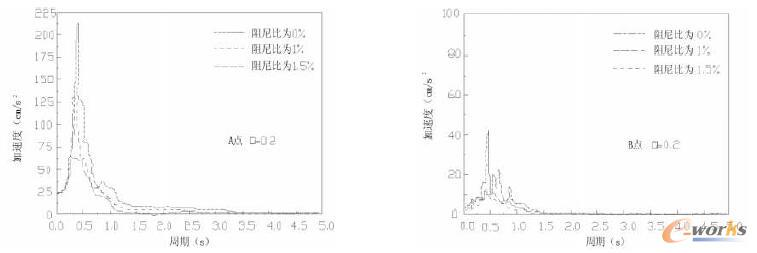 质量比为0.2下的A、B点在不同阻尼比条件下的加速度对比