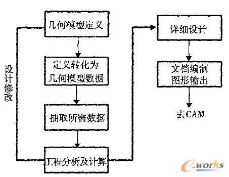 机械CAD过程