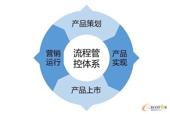 流程管控体系