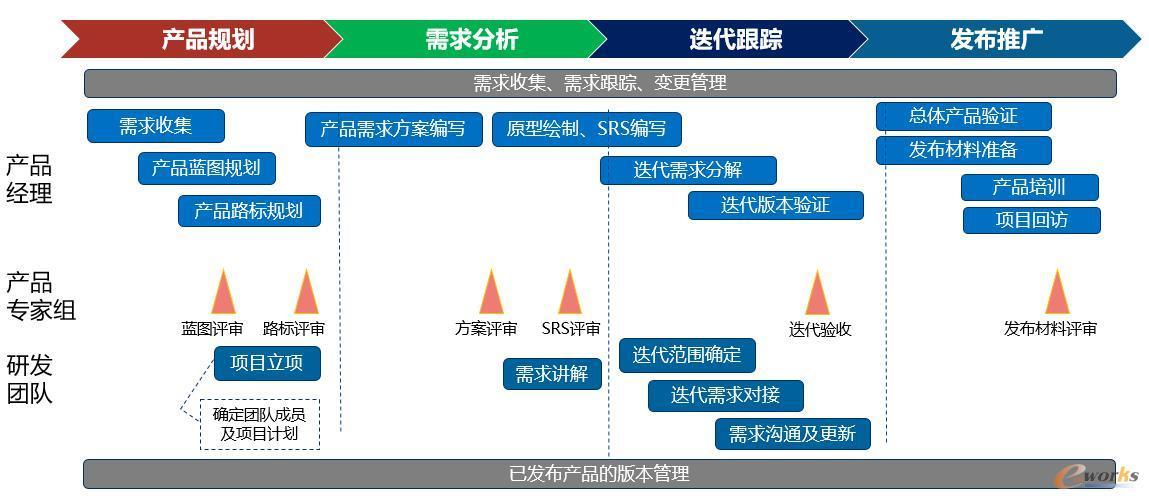 蓝图、路标规划及需求追踪