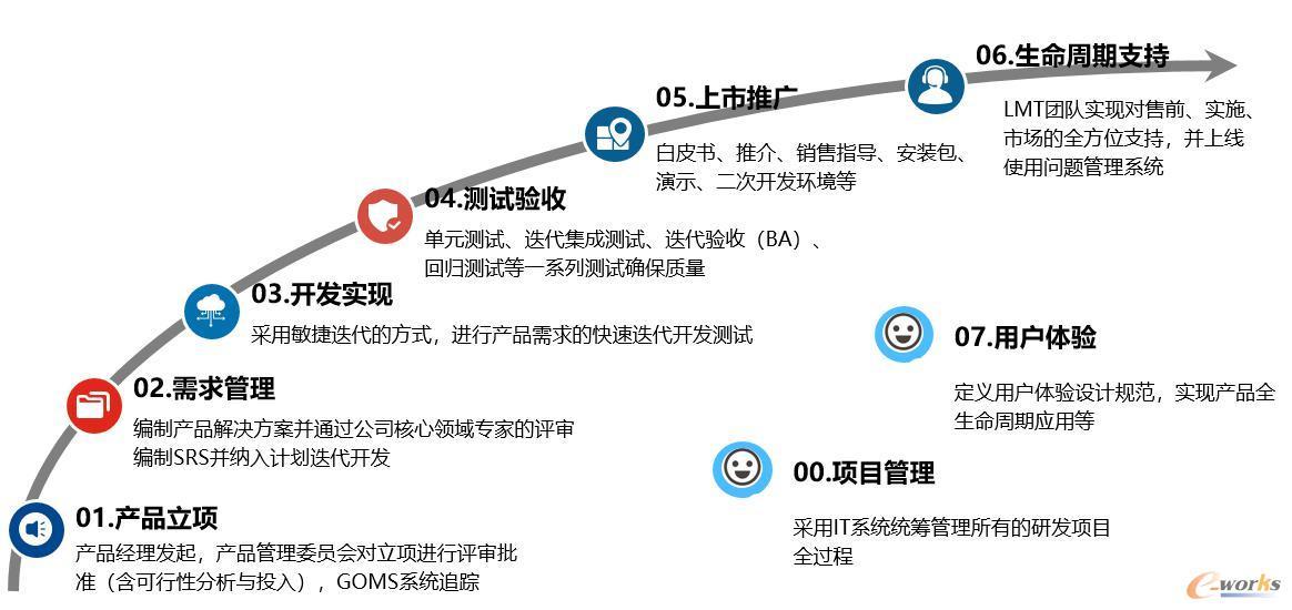 项目管理框架