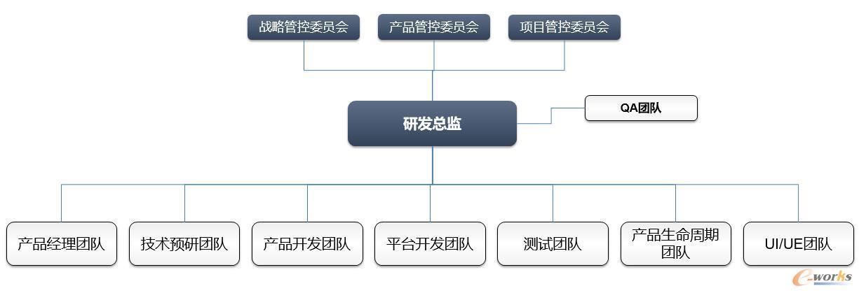 产品研发组织架构图