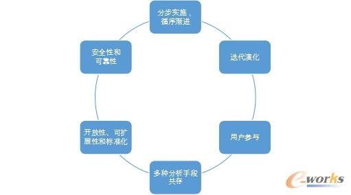 BI实施原则