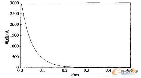 雷电流发生模型电流波形