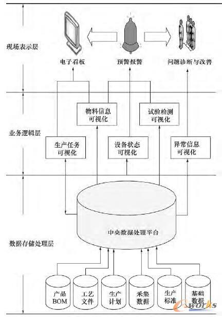 生产可视化管理模型