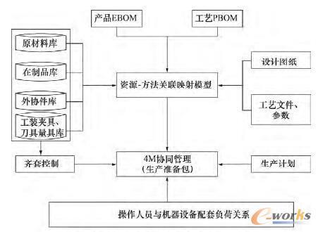 """基于""""4M""""协同管理的生产准备模型"""