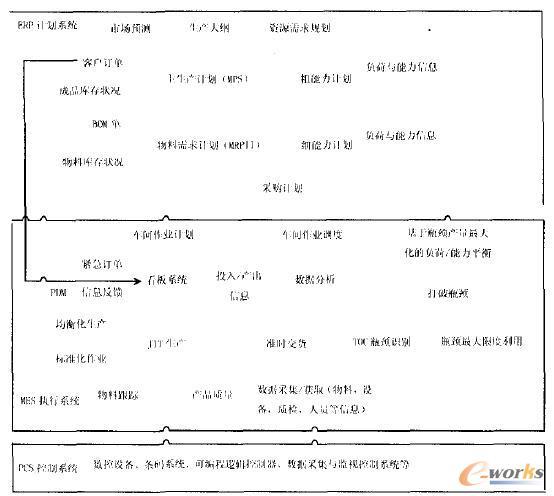 基于MES系统的精益生产计划与控制模型