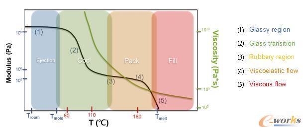非结晶高分子模数及黏度曲线图(标示的刻度为聚苯乙烯)