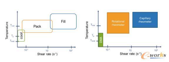 射出成型中(a)各阶段(b)各量测仪器的温度与剪切率窗口