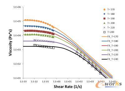 毛细管流变仪和旋转流变仪所量测的剪切黏度
