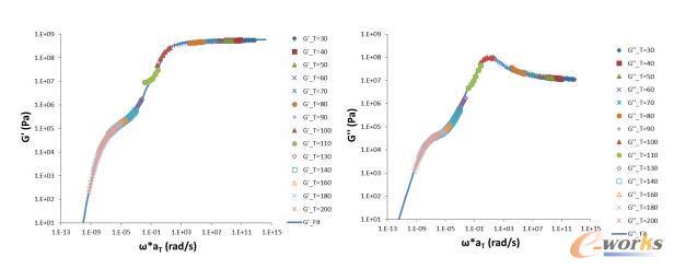 旋转流变仪和DMA量测出的动态模数主曲线